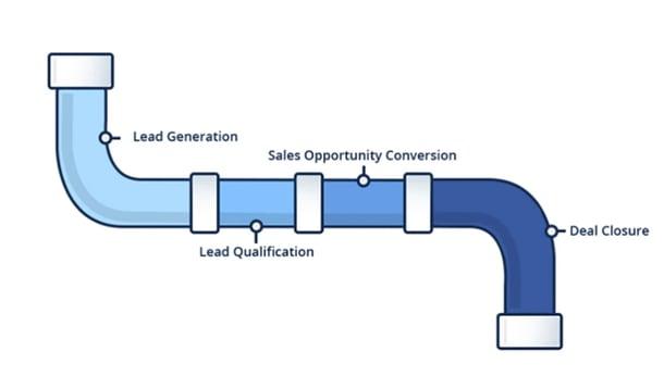 blue sales process pipeline