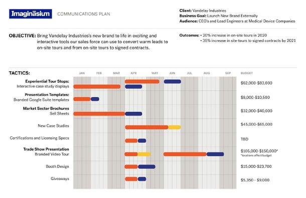 Example of Imaginasium Communications Plan