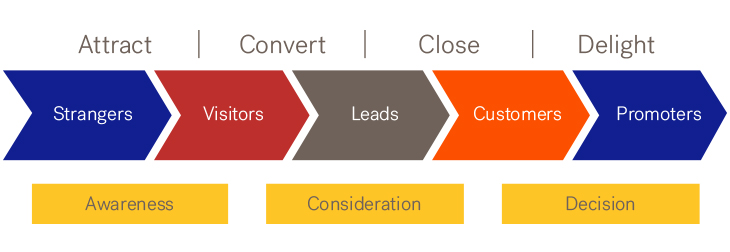 Graphic for What is Inbound Marketing