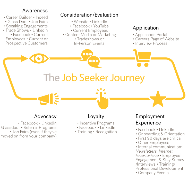 Job Seekers Journey Map