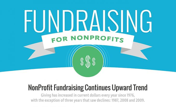 Future of Fundraising for Nonprofits by Acendia