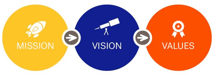 Mission, Vision, Values Diagram
