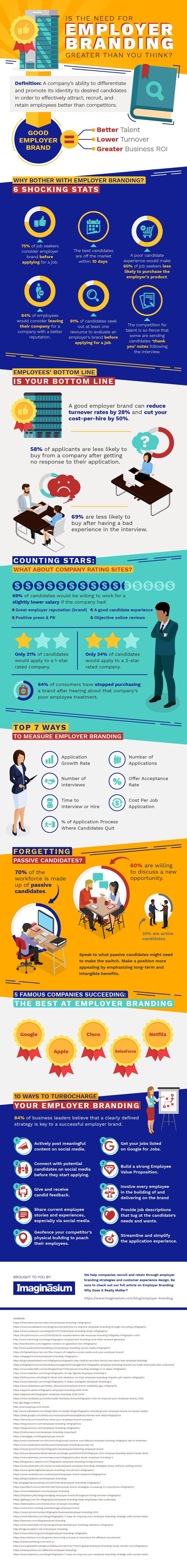 Employer Branding Infographic