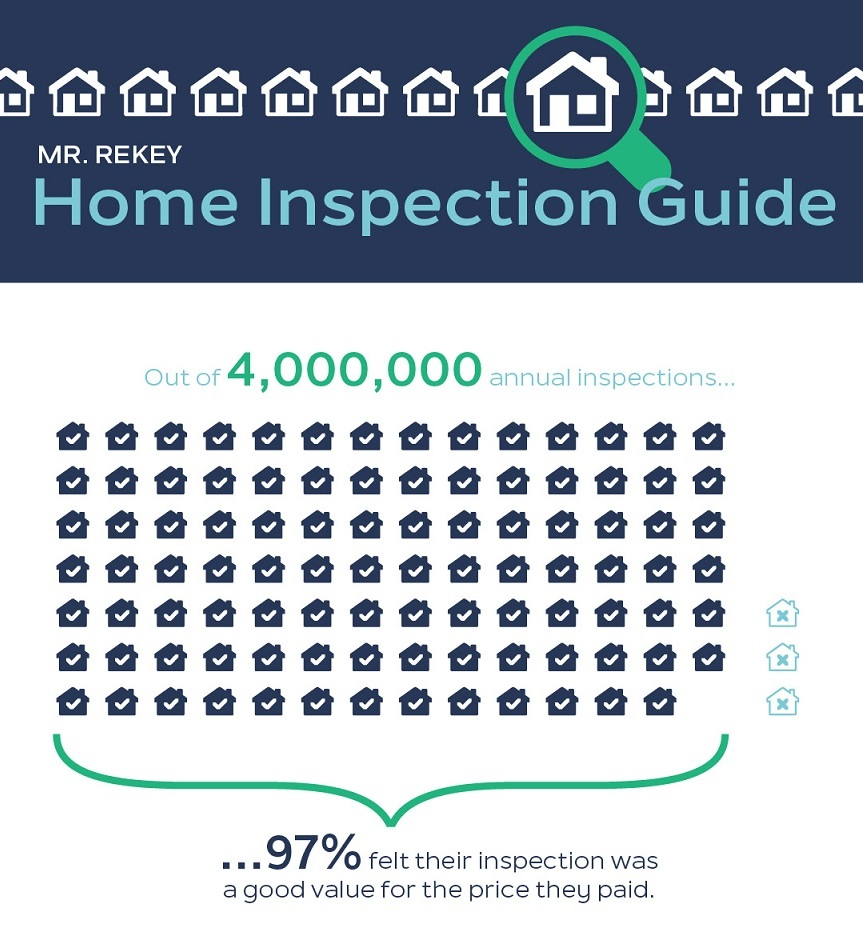 Mr. Rekey's Home Inspection Guide