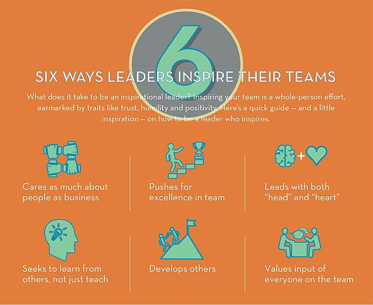Six Ways Leaders Inspire Their Teams by InitiativeOne