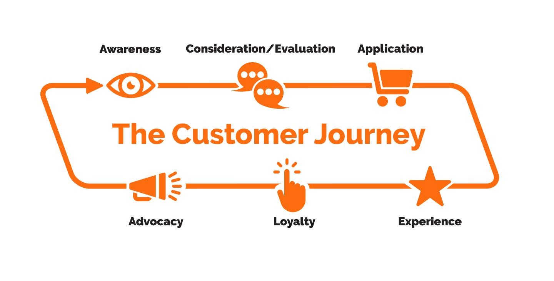 Blog-EmployeeRention-Customer