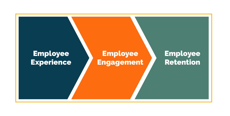 Blog-EmployeeRention-Experience