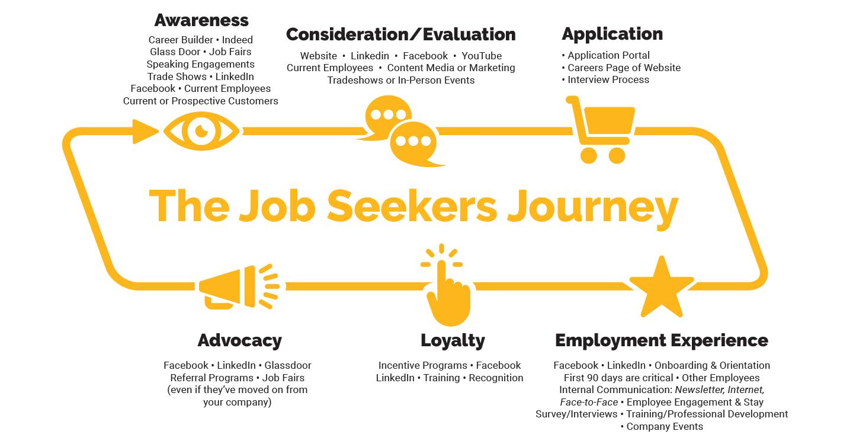 Blog-EmployeeRention-JobSeekers