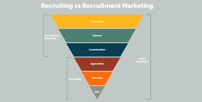 Blog-Recruitment-Graph